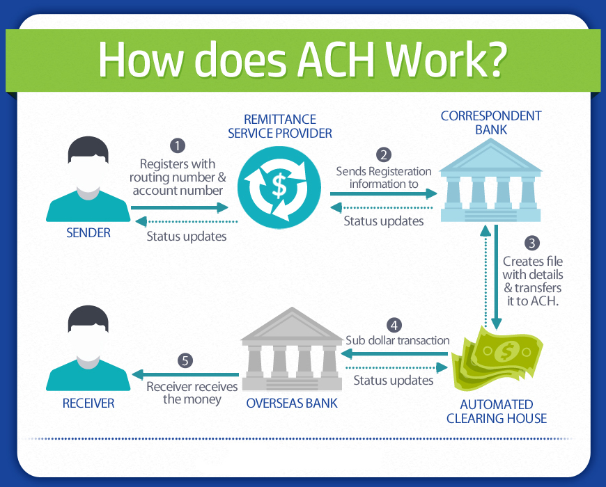 How does ACH Work image