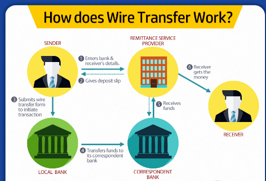 how does wire transfer works pic
